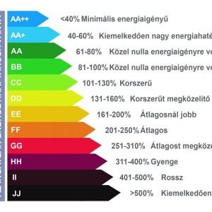 2018-tól életbe lépő energetikai szabályozás a gyakorlatban